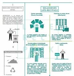LIFE RECYPACK – Economía circular de los envases y embalajes plásticos en entornos urbanos